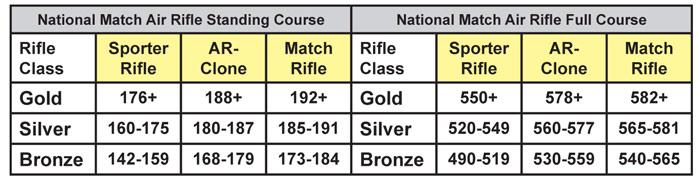 National Matches Air Rifle Chart