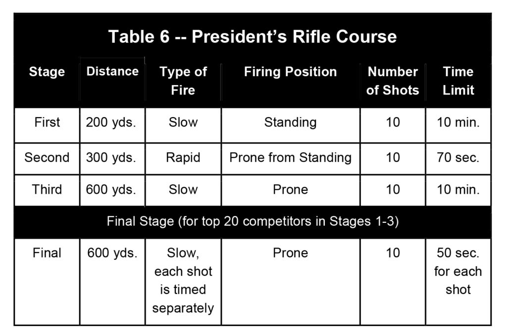 Microsoft Word - 2015 Service Rifle and Pistol Rules_Final.docx